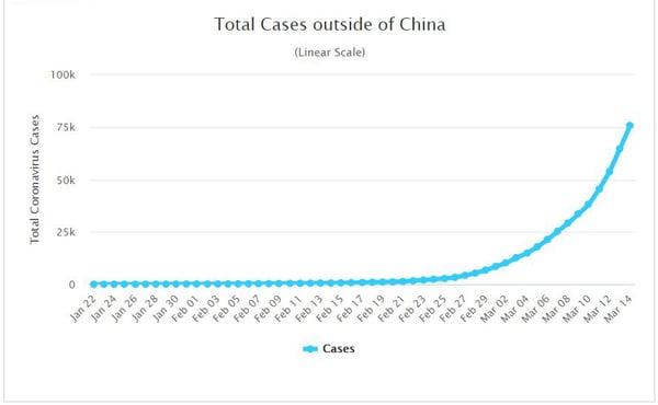 casos_outside_china